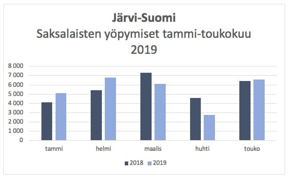 Jarvi_Suomi_majoitus_2019