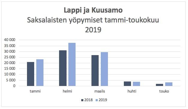 Lappi_Kuusamo_majoitus_2019