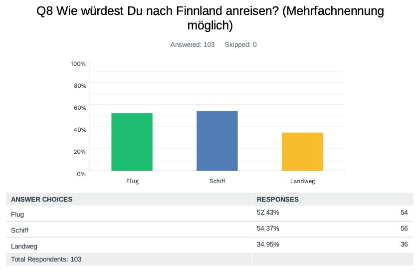 Verbraucher-Umfrage-Finnland-1