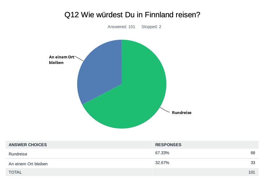 Verbraucher-Umfrage-Finnland-2