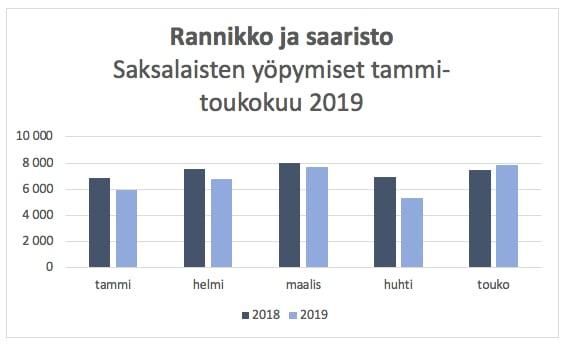 Rannikko_saaristo_majoitus_2019